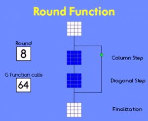 8_64_blake_diagram_v2